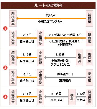 箱根へのアクセス